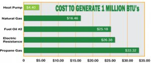 rheem-heat-pump-cost-to-generate-one-million-btus